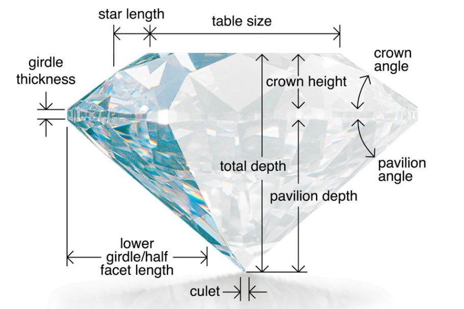 GIA Ideal Cut Diamond Proportions