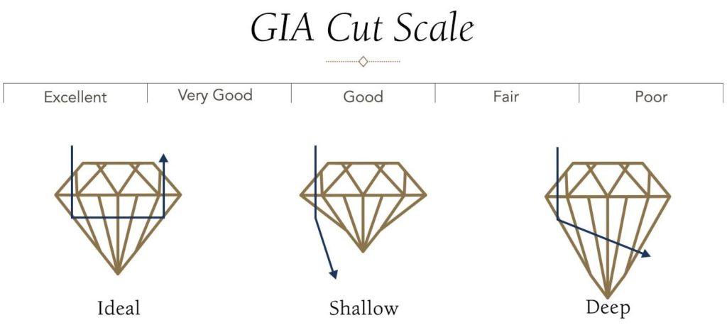 gia cut scale