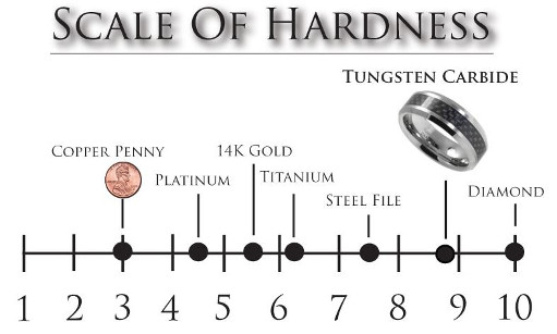 tungsten carbide and titanium rings